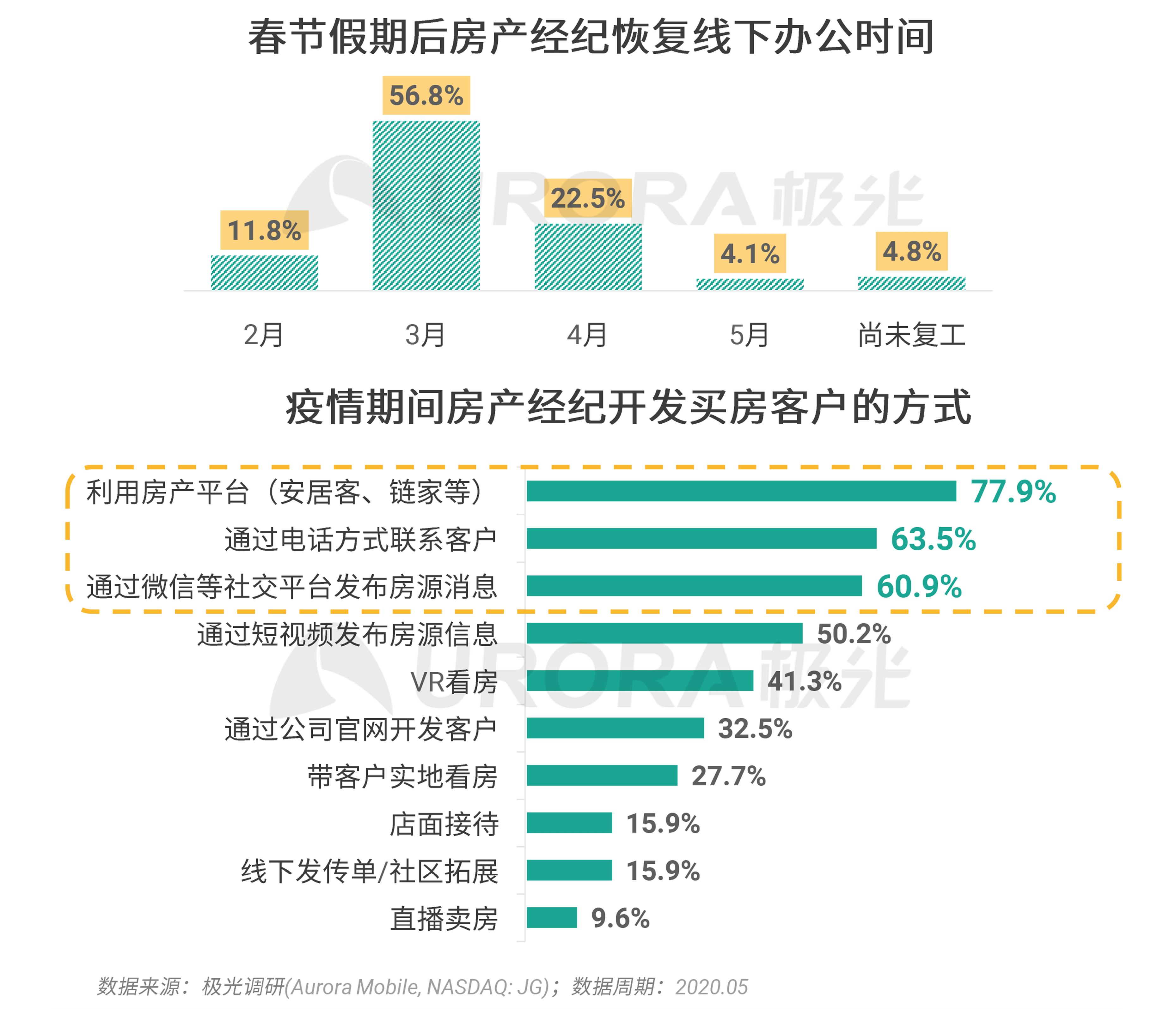 极光:2020年房产经纪行业和购房市场洞察报告 (14).png