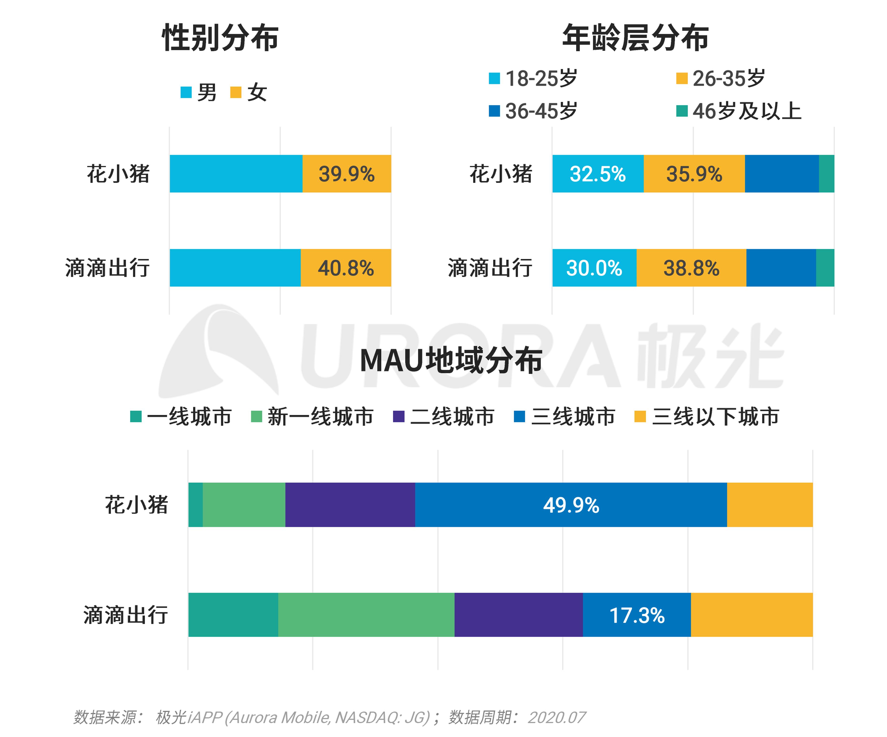 极光:移动互联网派生app研究报告 (35).png