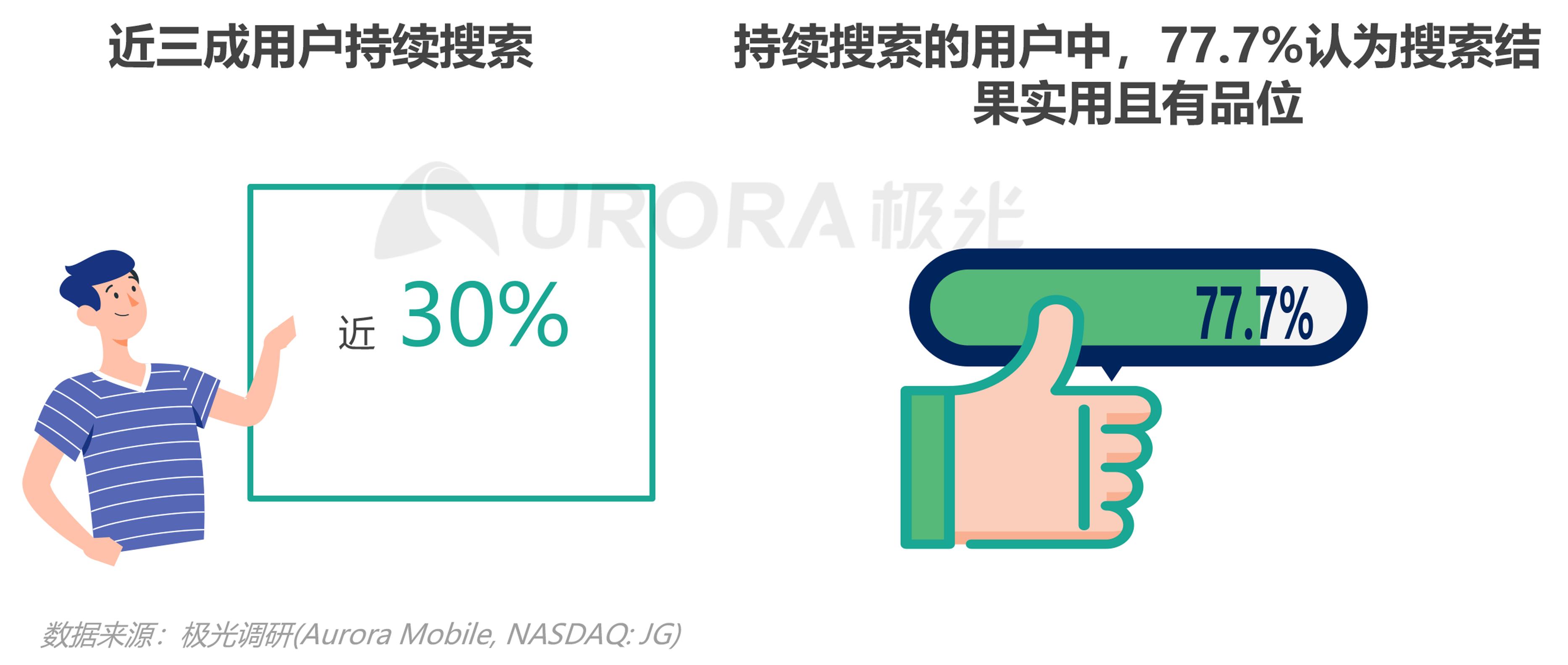 极光:内容生态搜索趋势报告png (28).png