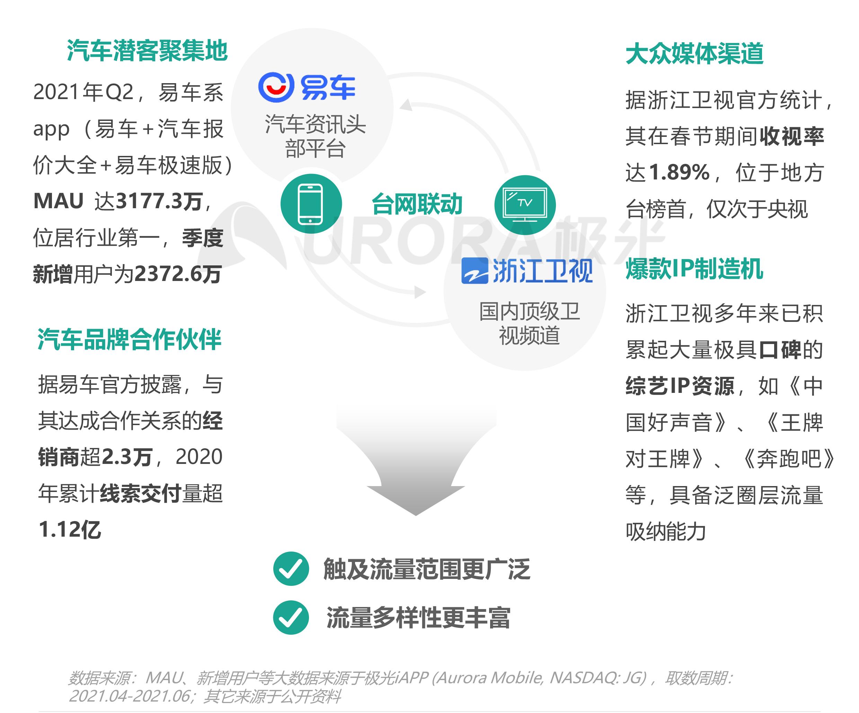 """汽车行业""""新造节""""营销趋势研究报告【定稿】-18.png"""