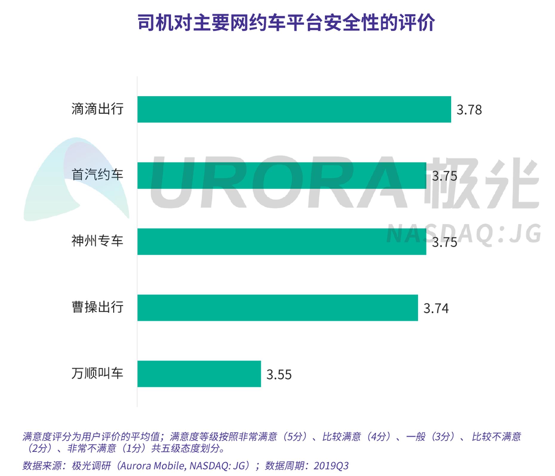 JIGUANG-网约车出行安全用户信心研究-新版-V4-25.png