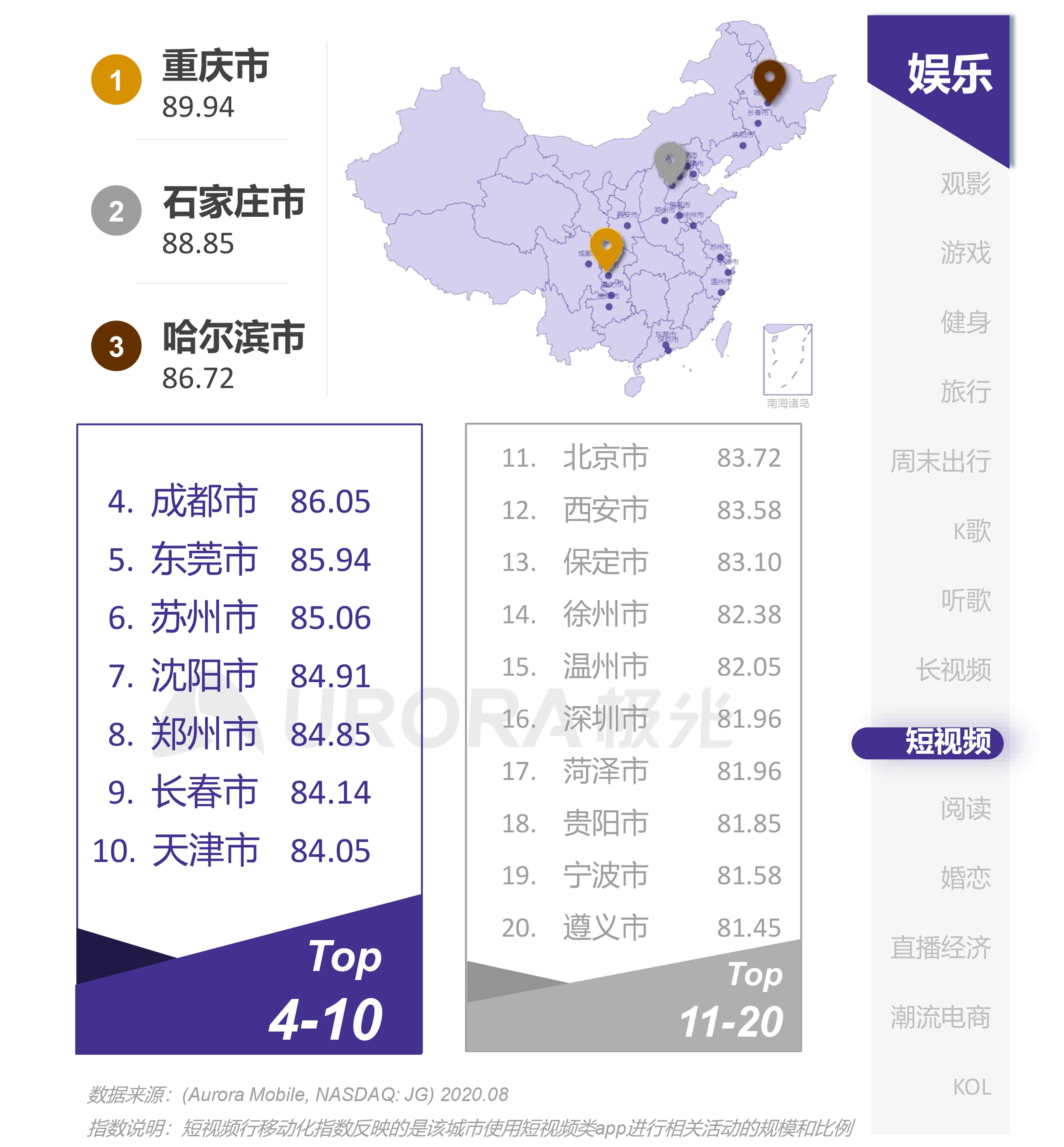 极光:互联网城市榜单 (27).png