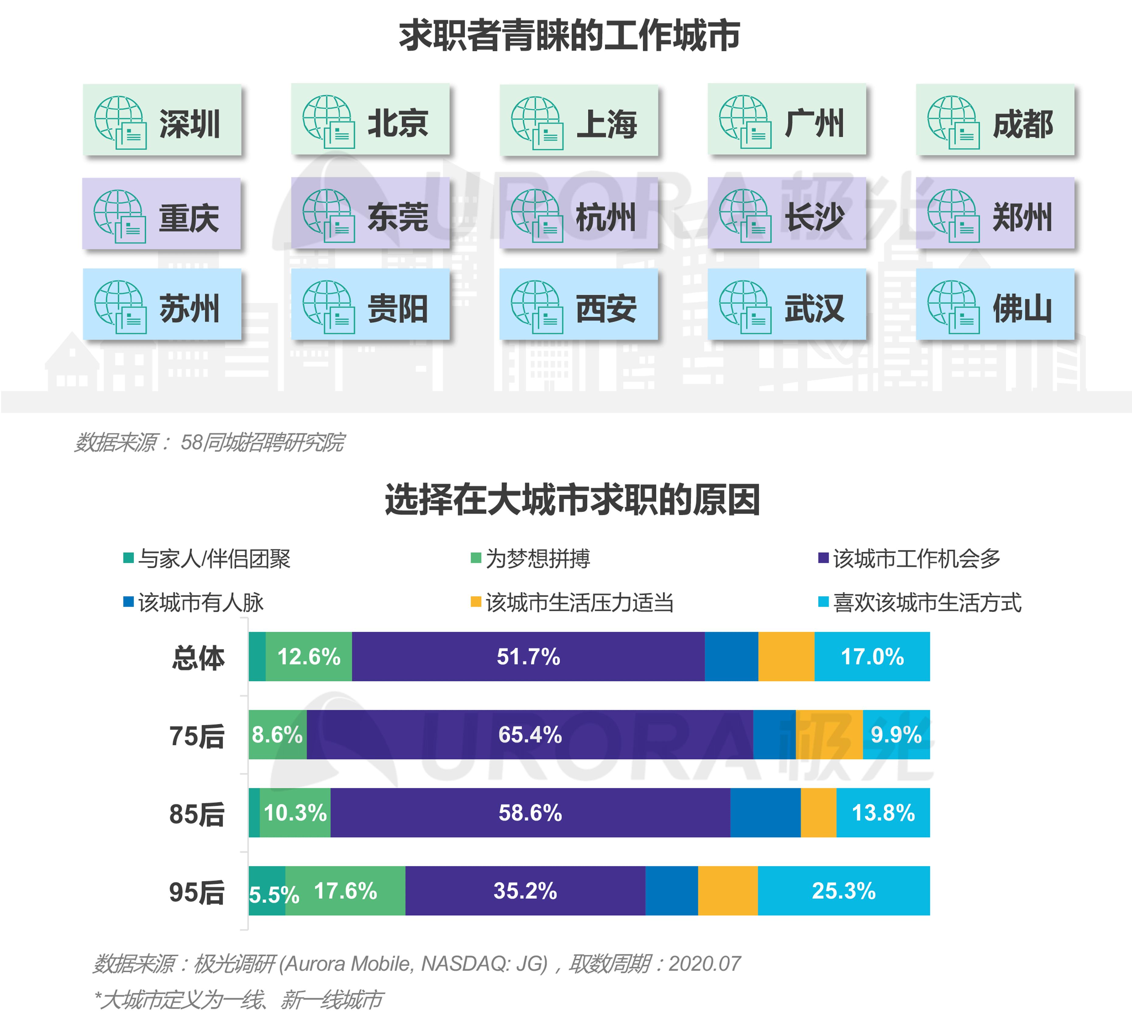 """""""超职季""""招聘行业报告-汇总版 (23).png"""