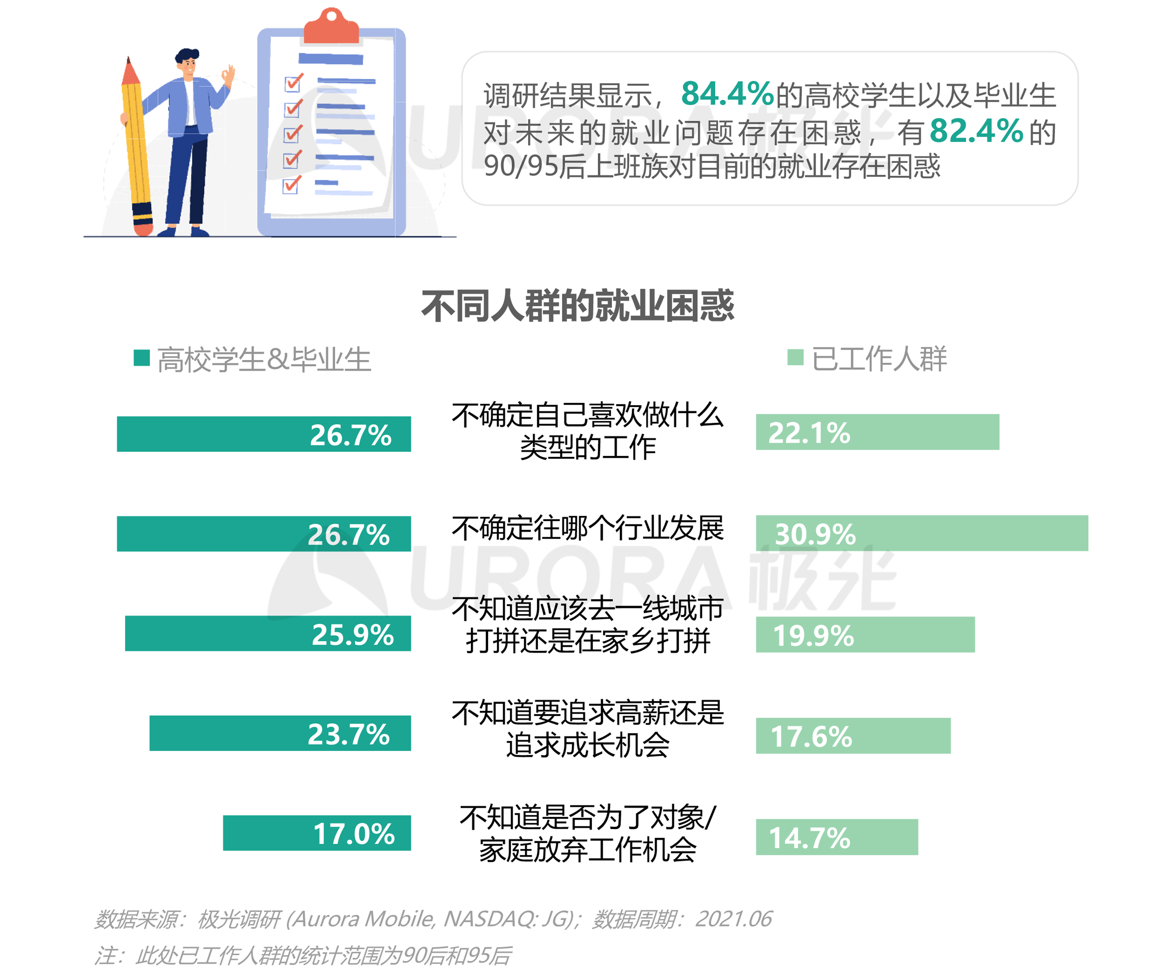 2021毕业生求职状态洞察报告【定稿】-6.png
