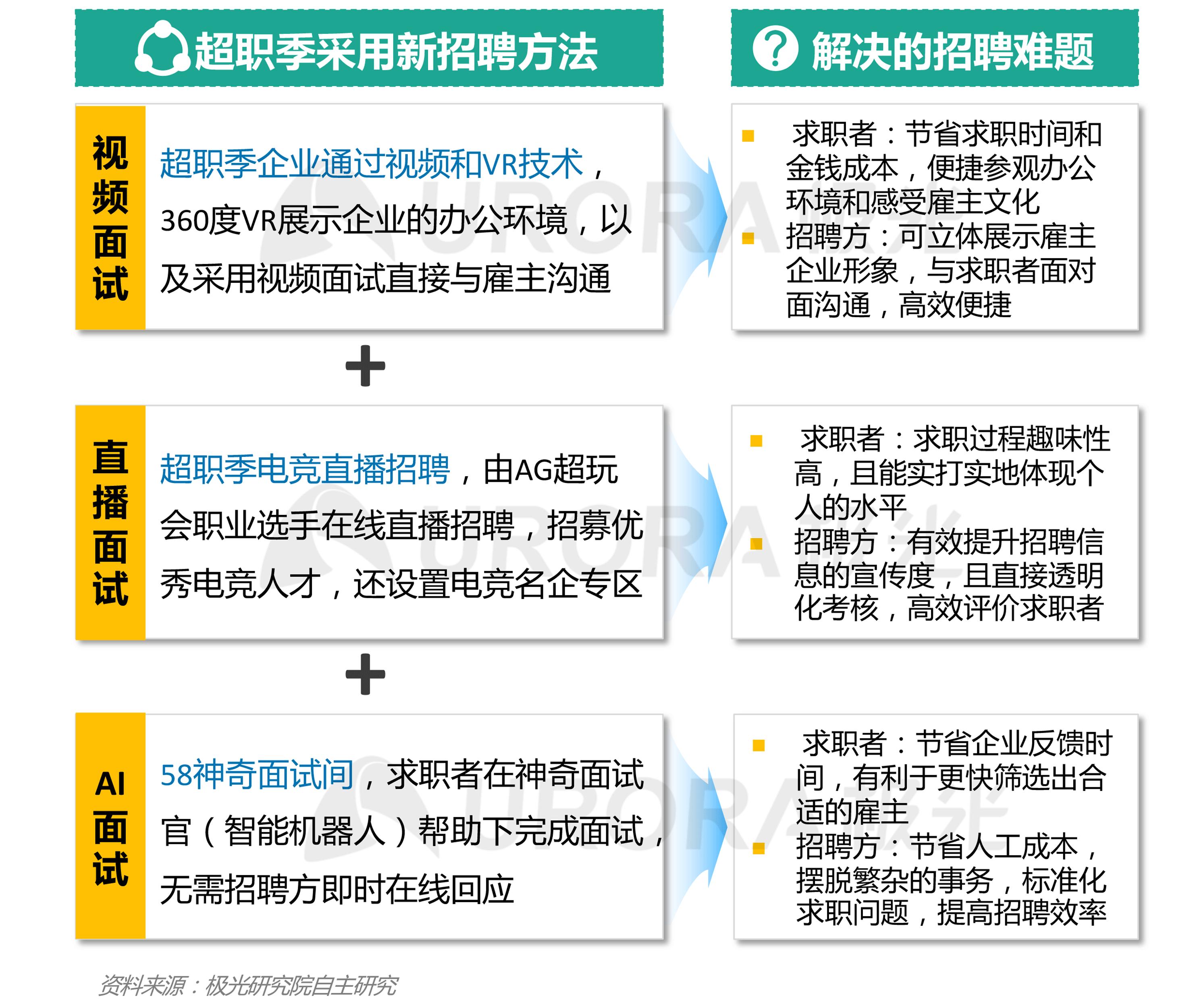 """""""超职季""""招聘行业报告-汇总版 (20).png"""