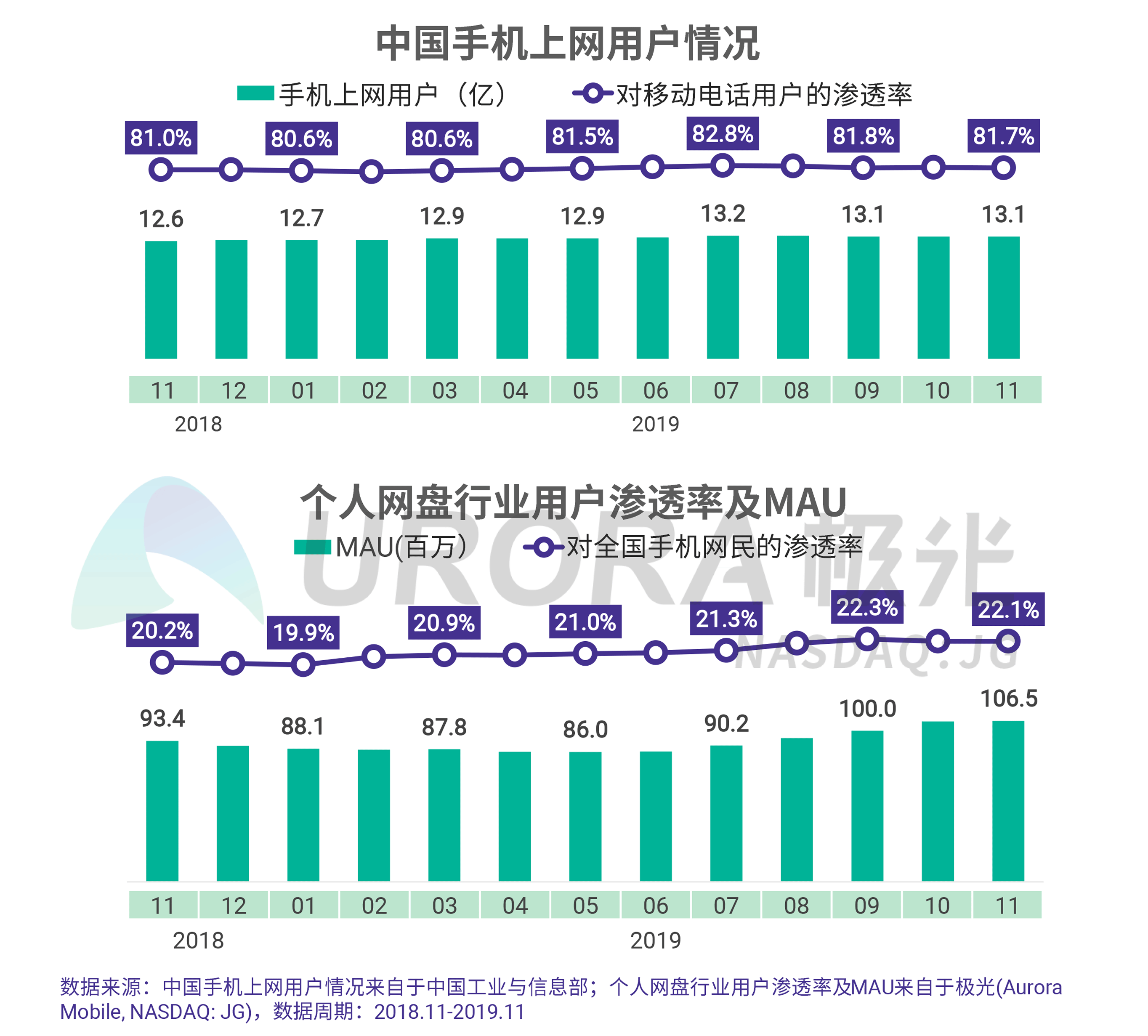 JIGUANG-个人网盘行业研究报告-final---切图版2-8.png