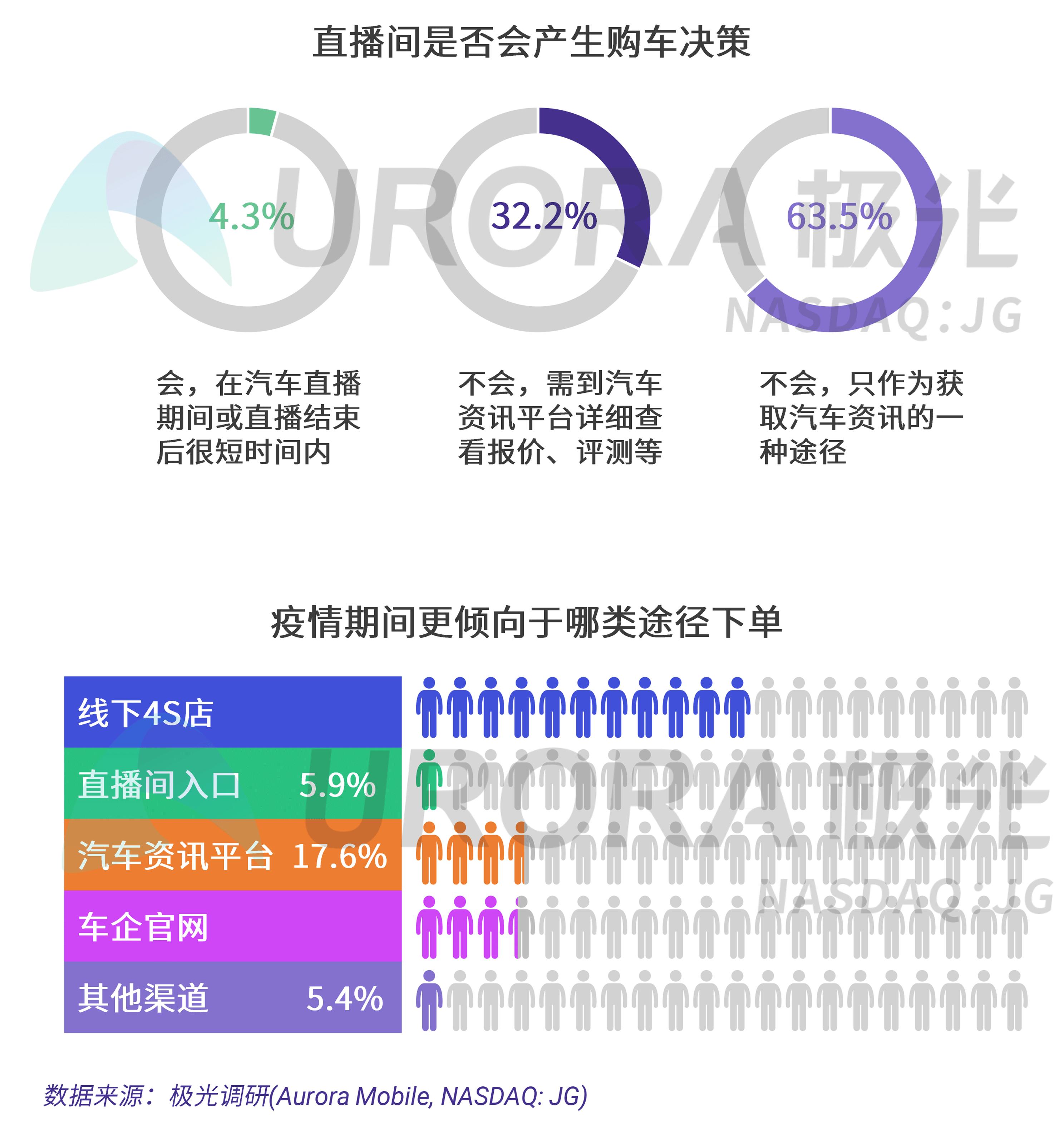 极光:疫情下的汽车直播研究报告 (14).png