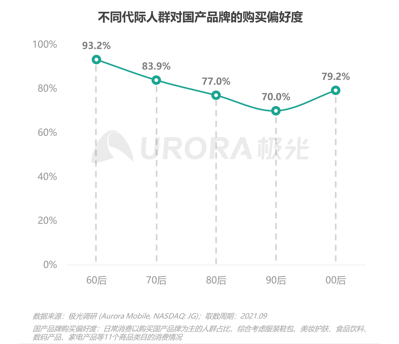 2021新青年国货消费研究报告V4-18.png