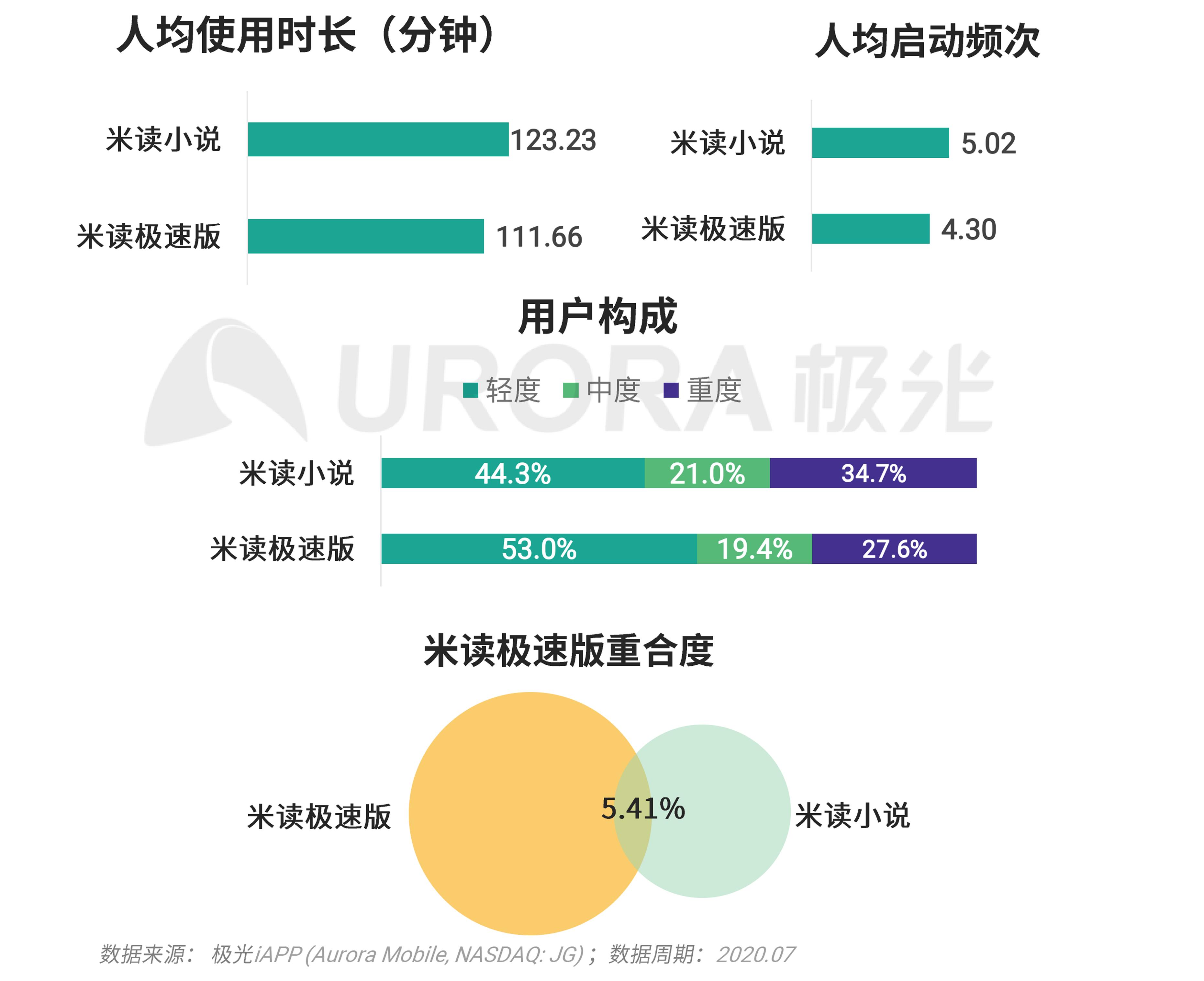 极光:移动互联网派生app研究报告 (39).png