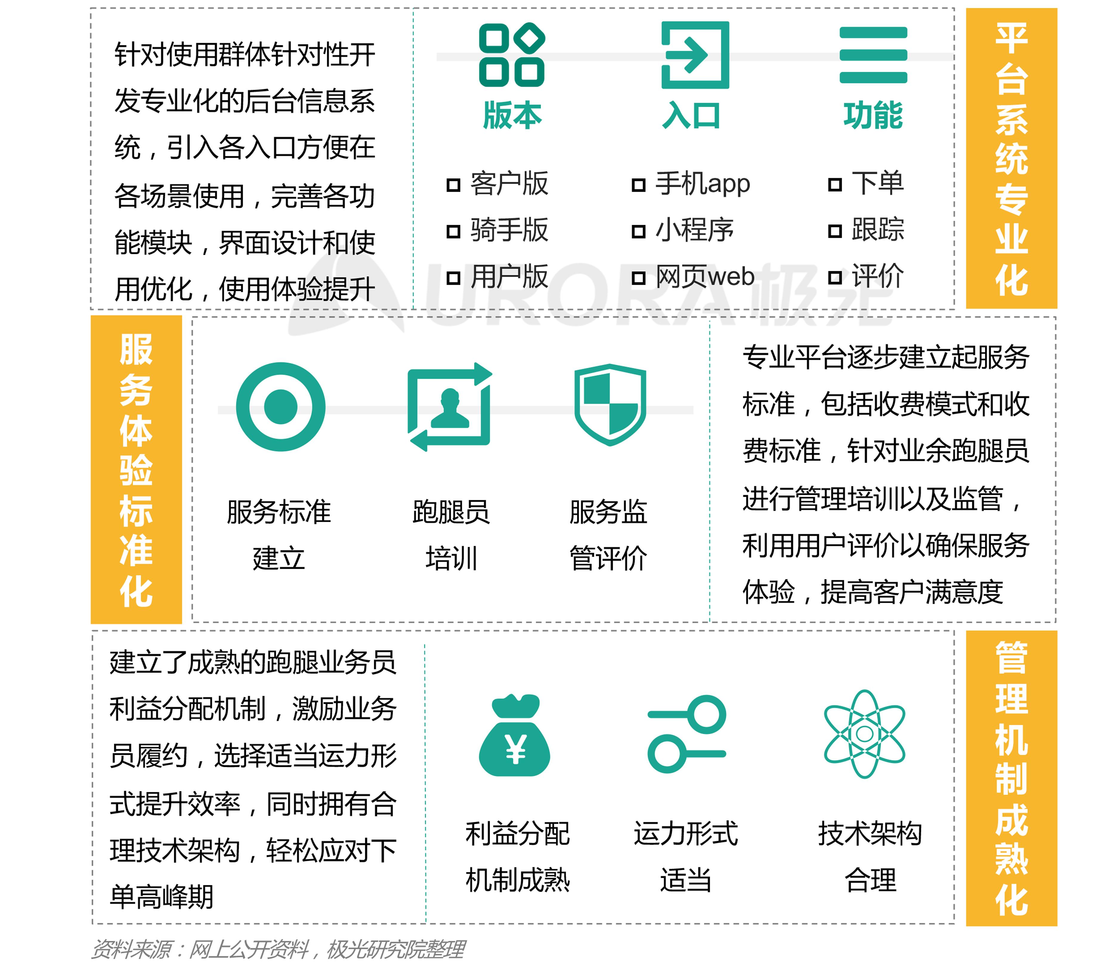 极光:2020年疫情后跑腿行业研究报告 (18).png