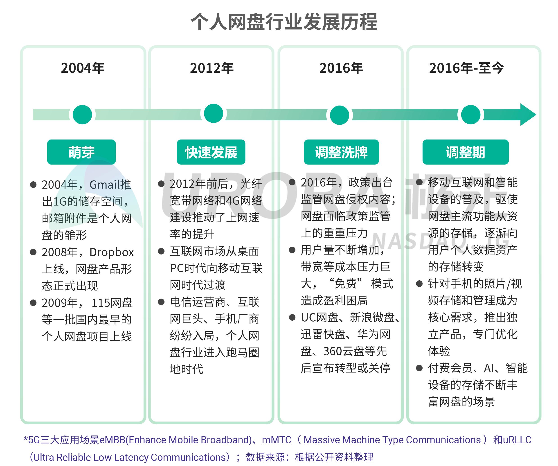 JIGUANG-个人网盘行业研究报告-final---切图版2-5.png