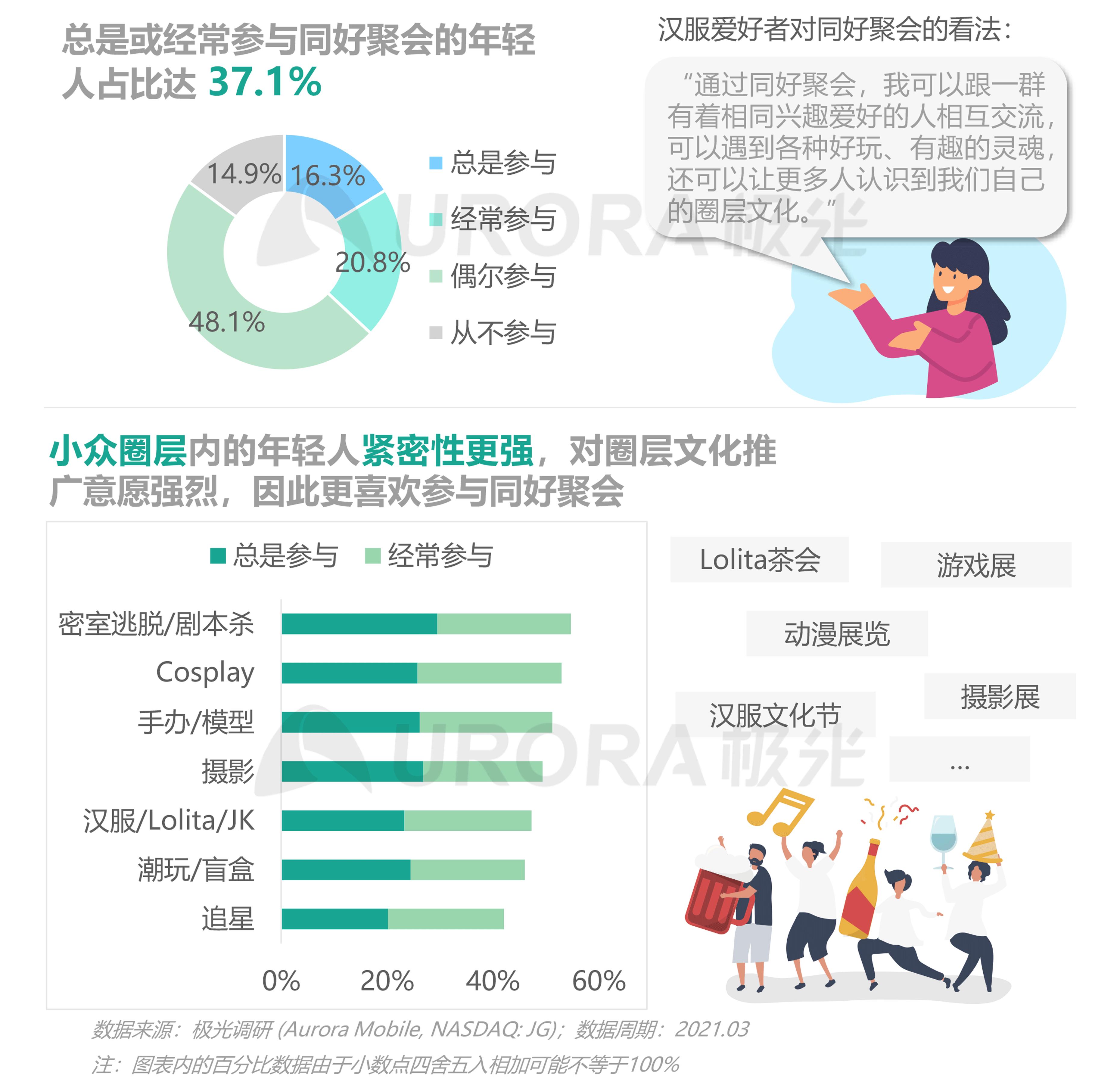 2021年轻人营销趋势研究报告【定稿】-18.png