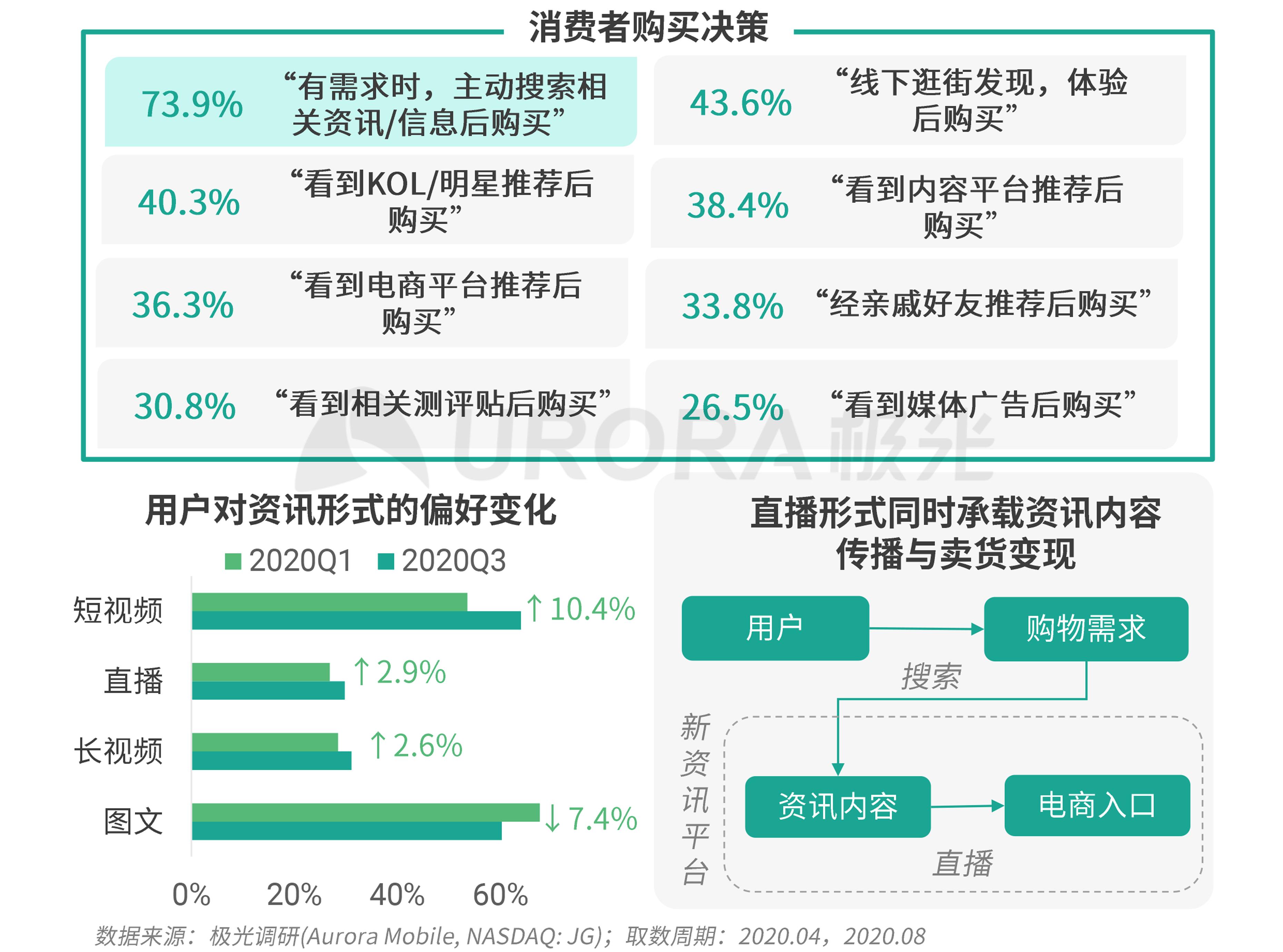 极光:新资讯行业系列报告--内容篇 (29).png