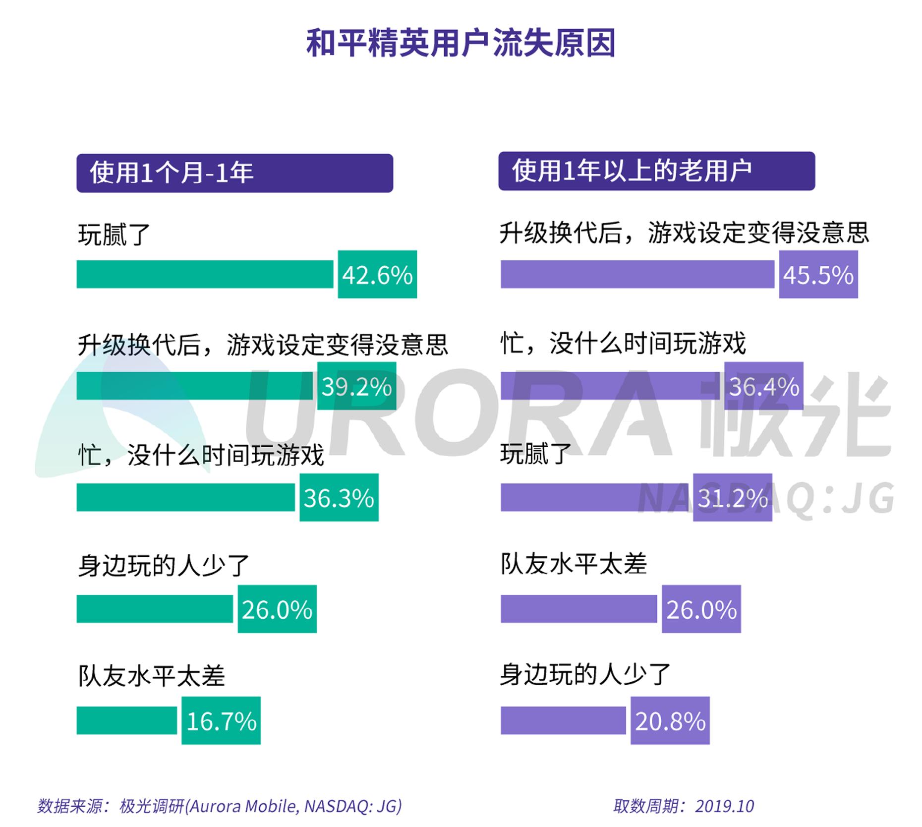 手机游戏流失用户研究报告——以王者荣耀和和平精英为例-审核版-15.png