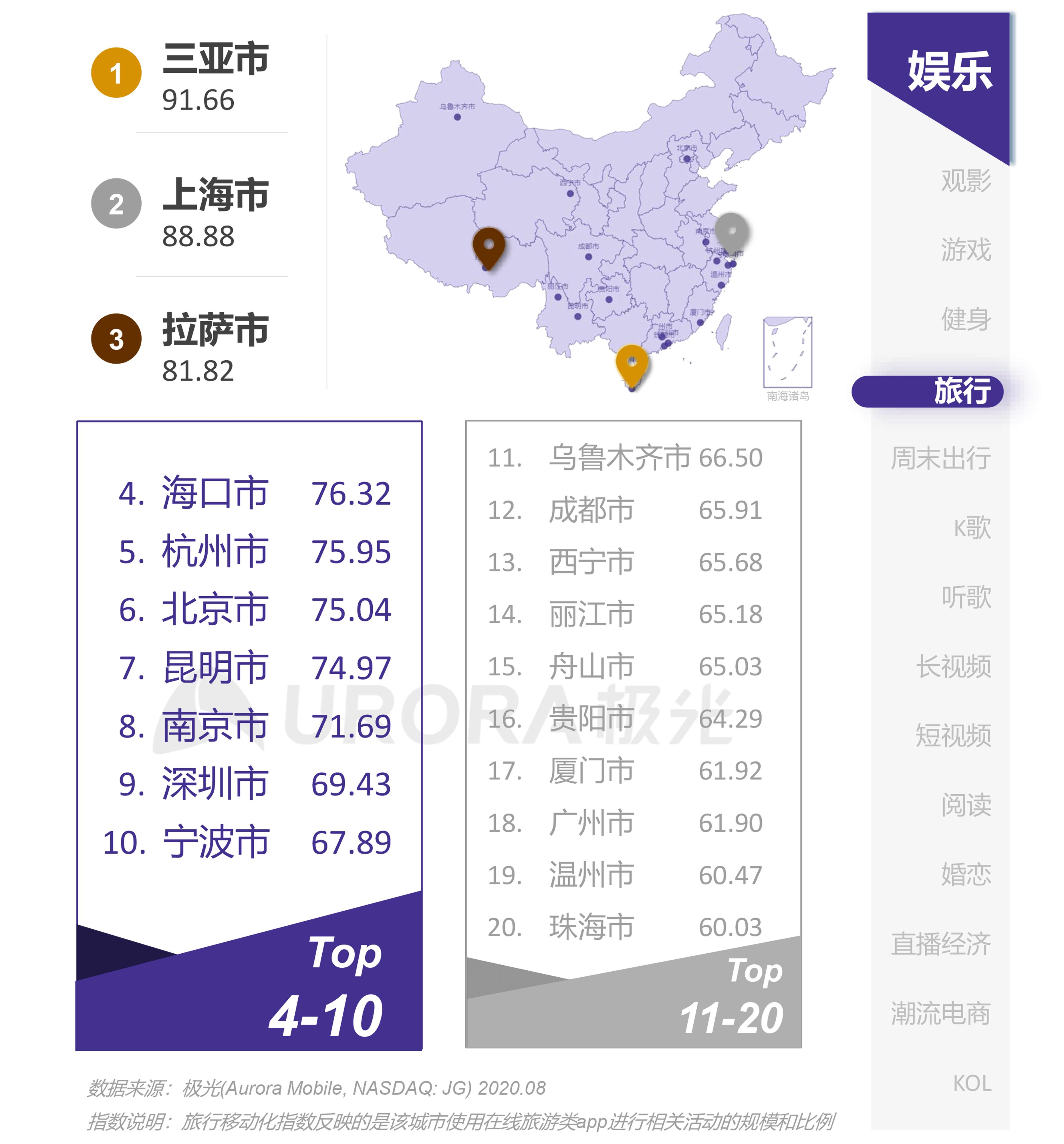 极光:互联网城市榜单 (22).png