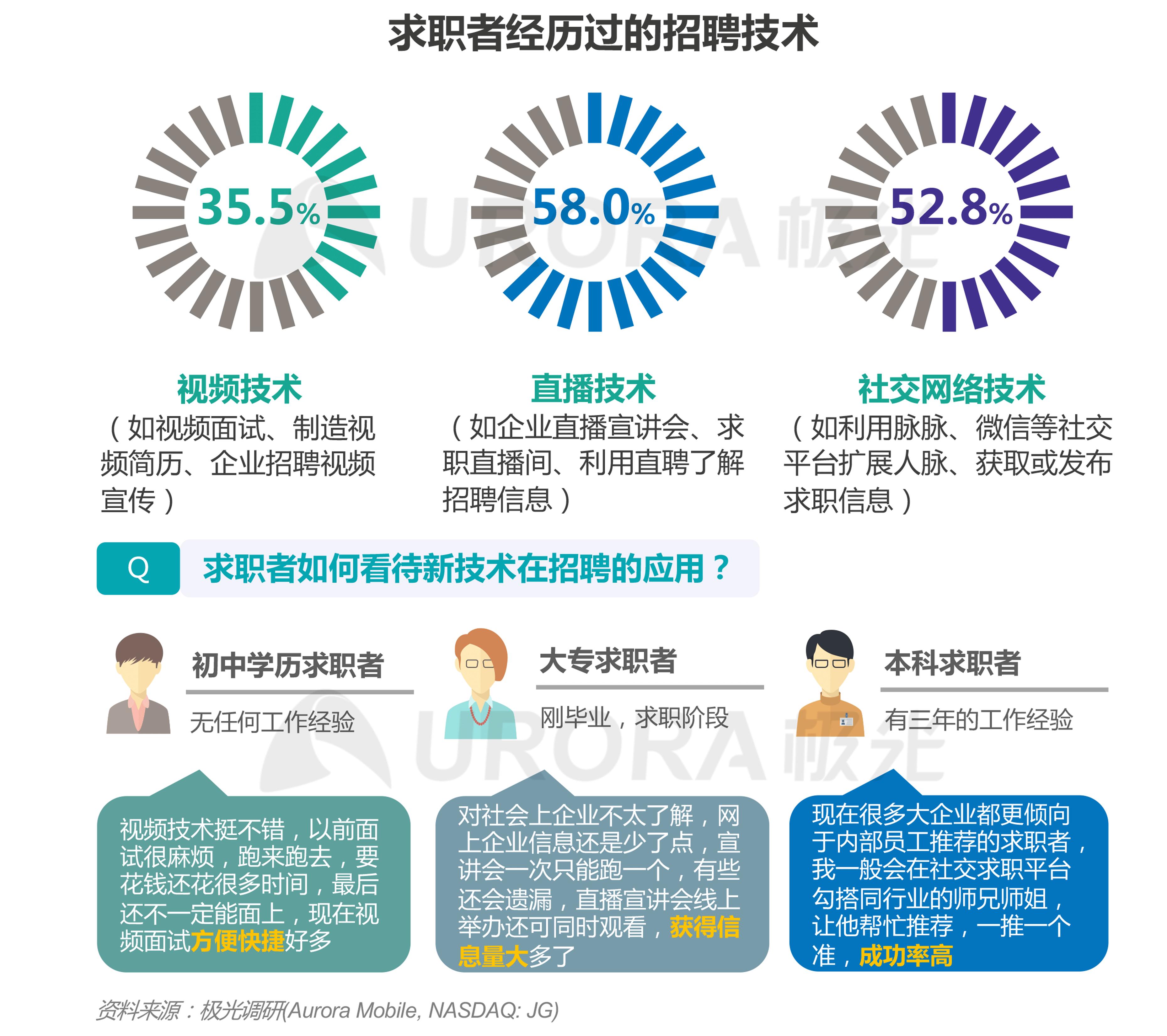 """""""超职季""""招聘行业报告-技术篇 (7).png"""