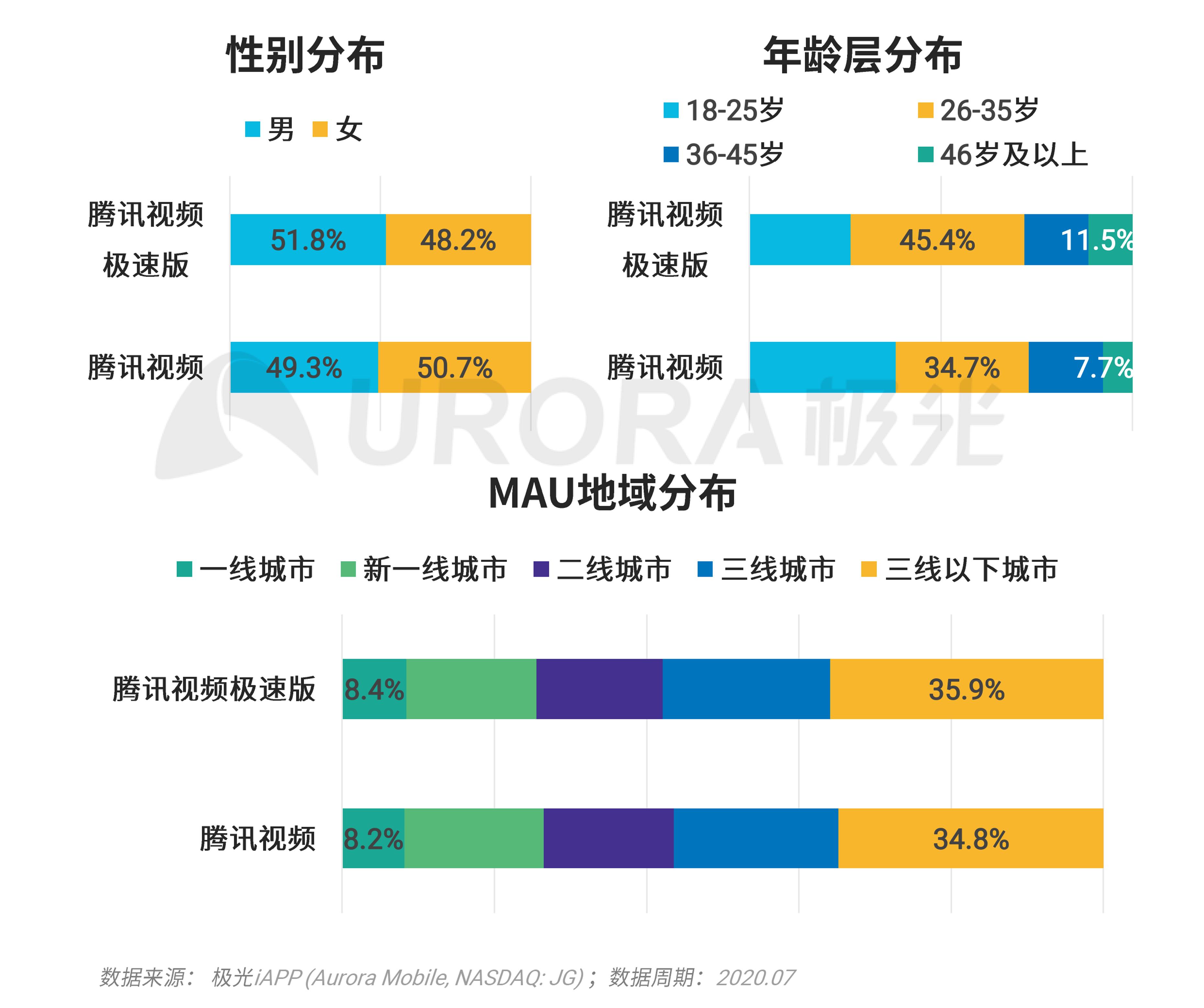 极光:移动互联网派生app研究报告 (27).png