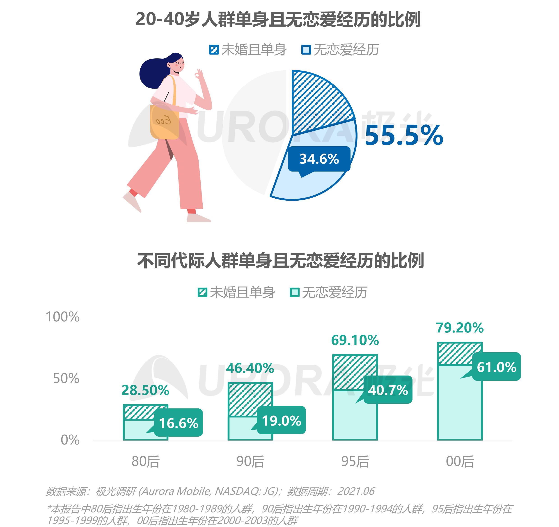 2021当代青年婚恋状态研究报告v1.1-5.png