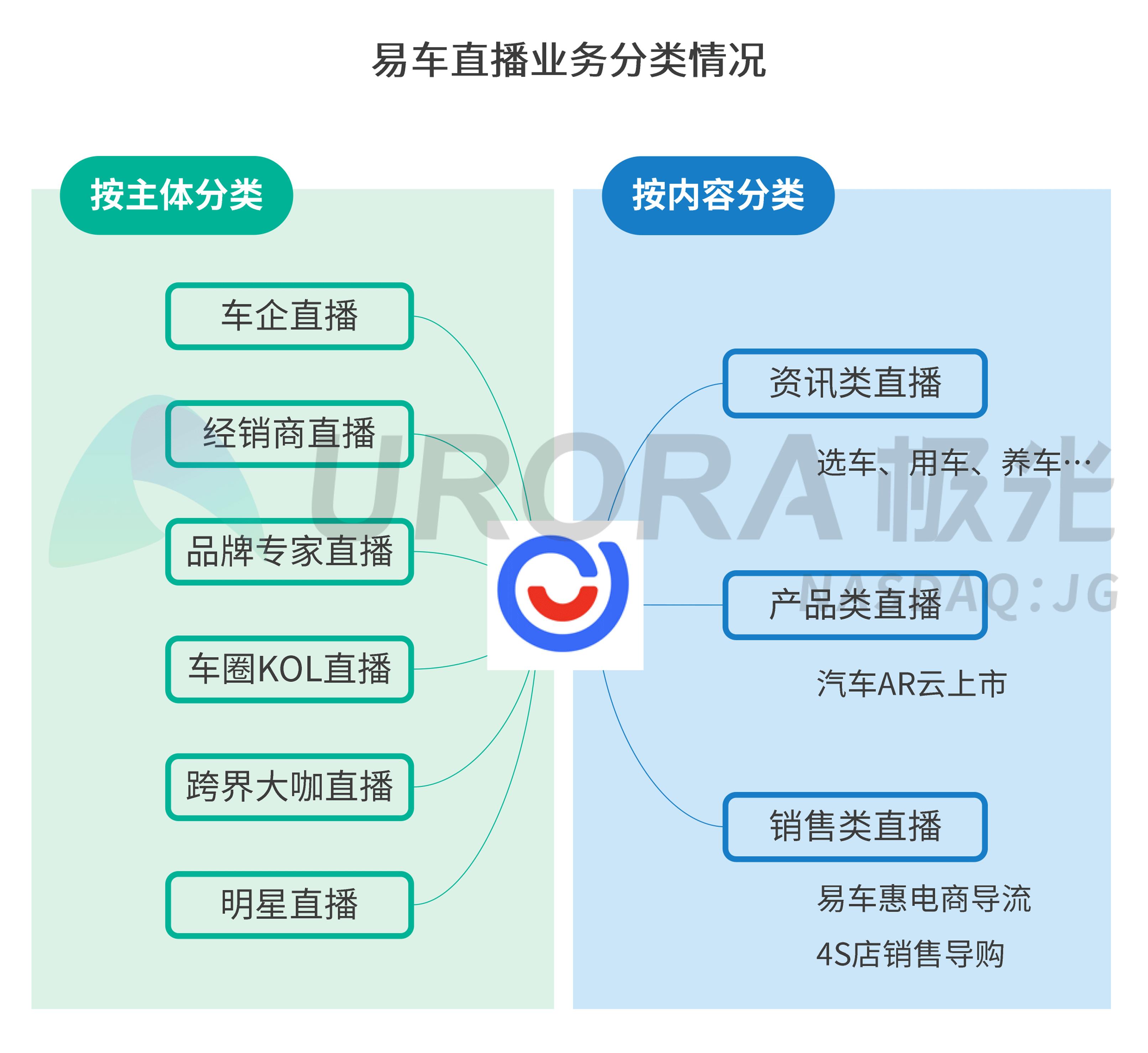 极光:疫情下的汽车直播研究报告 (16).png