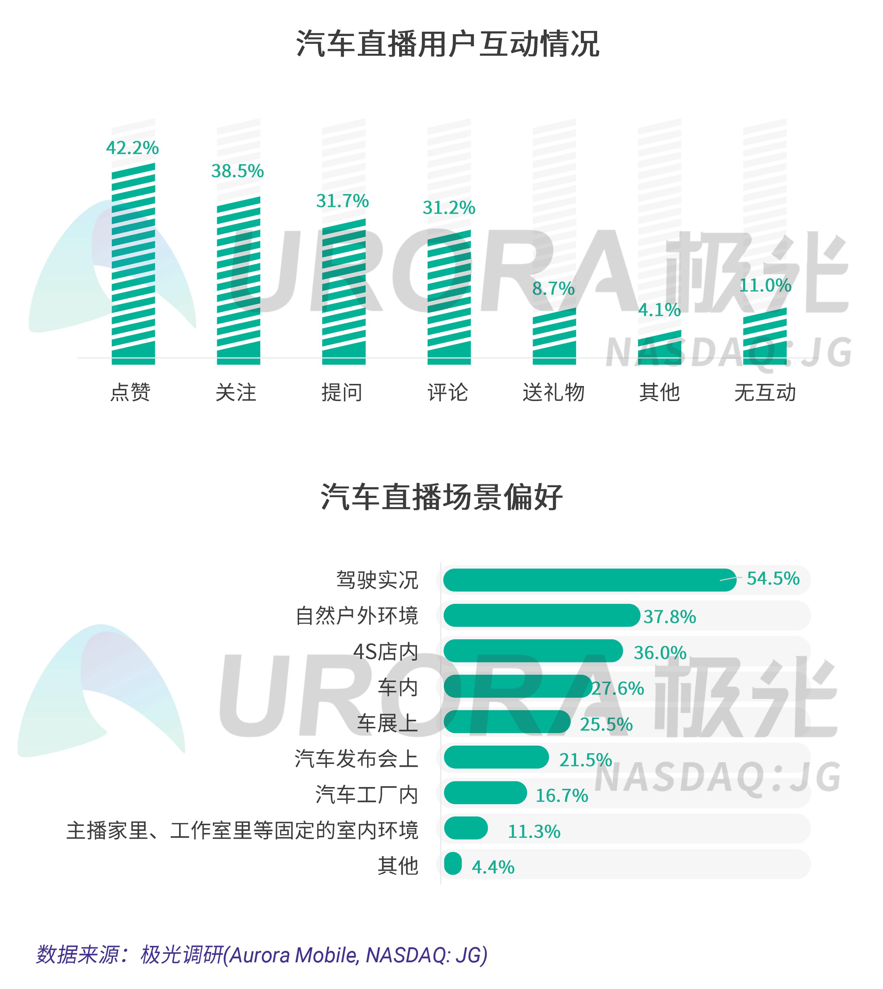 极光:疫情下的汽车直播研究报告 (11).png