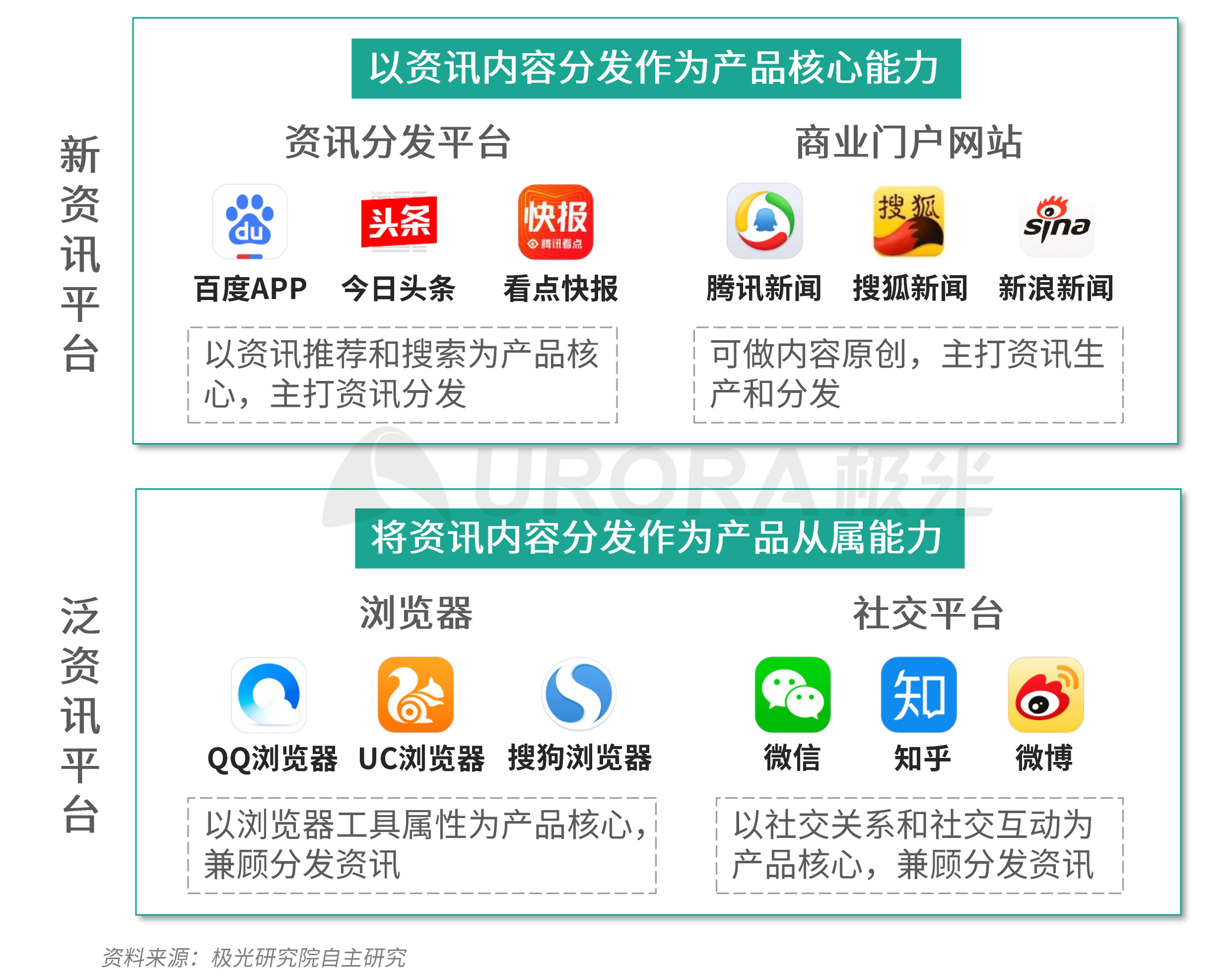 极光:新资讯行业系列报告--内容篇 (1).png