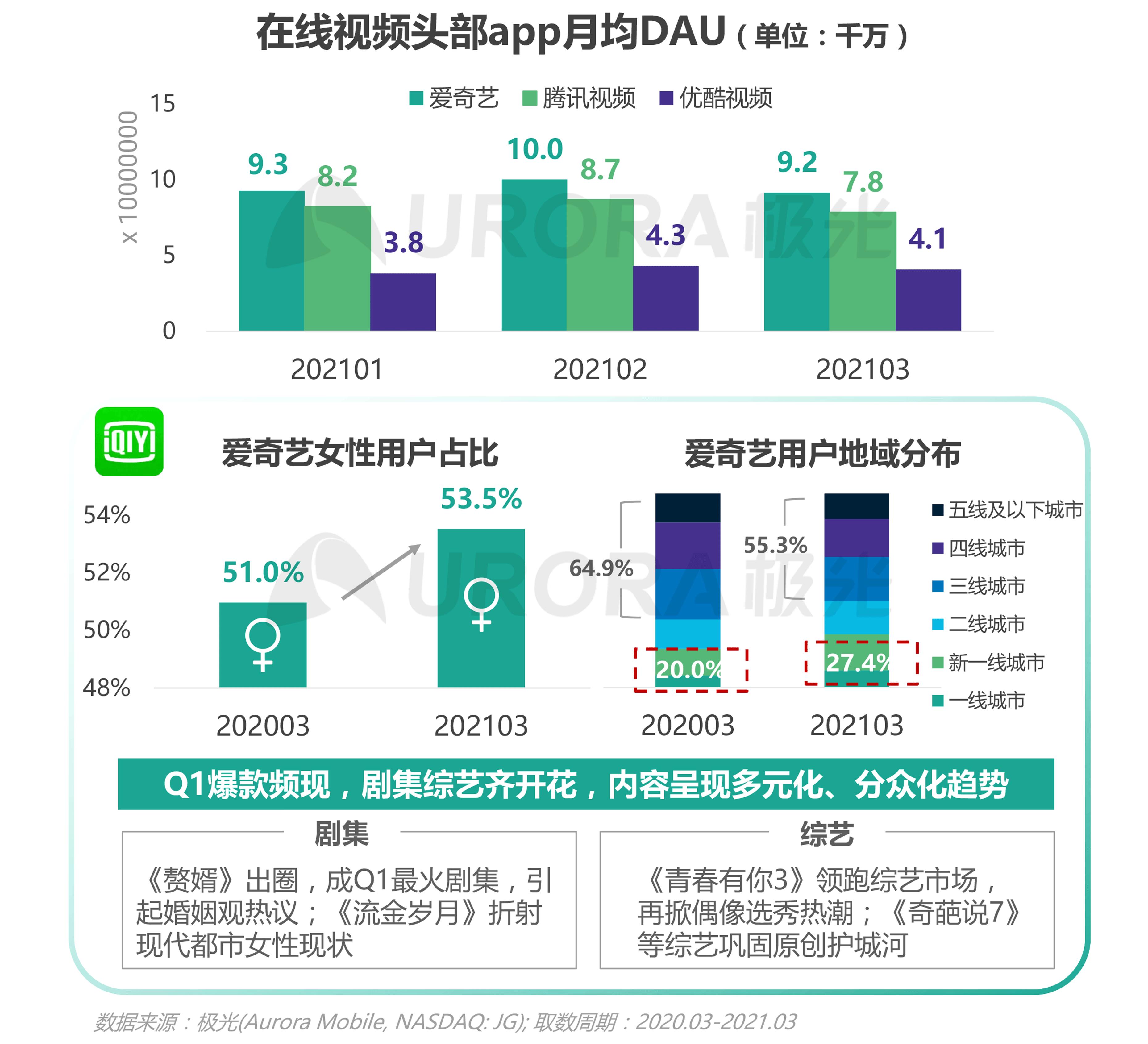极光:2021年Q1移动互联网报告 (20).png