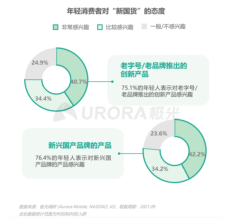 2021新青年国货消费研究报告V4-17.png