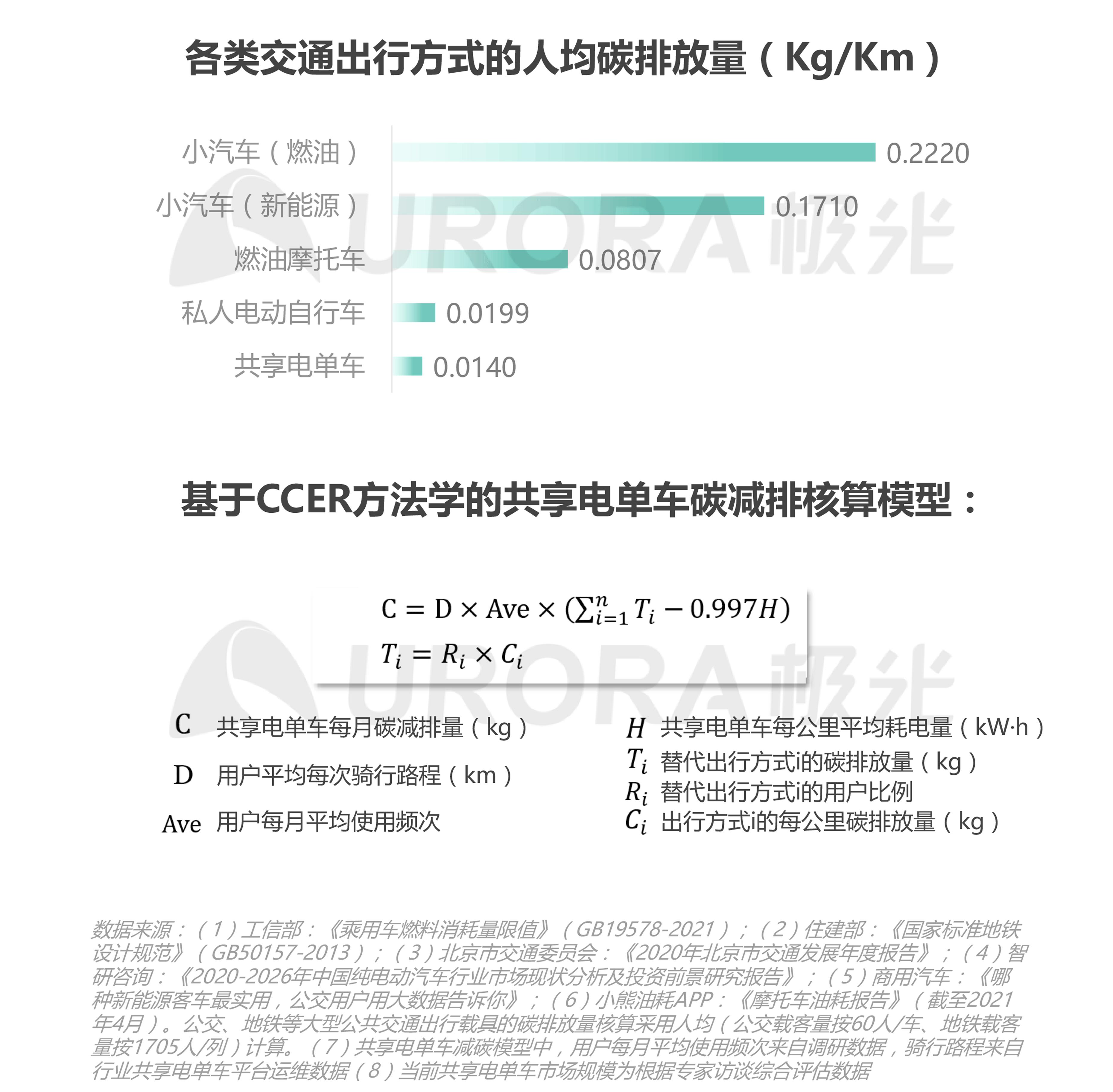 JIGUANG-共享电单车社会价值研究报告_0528(终版)-13.png
