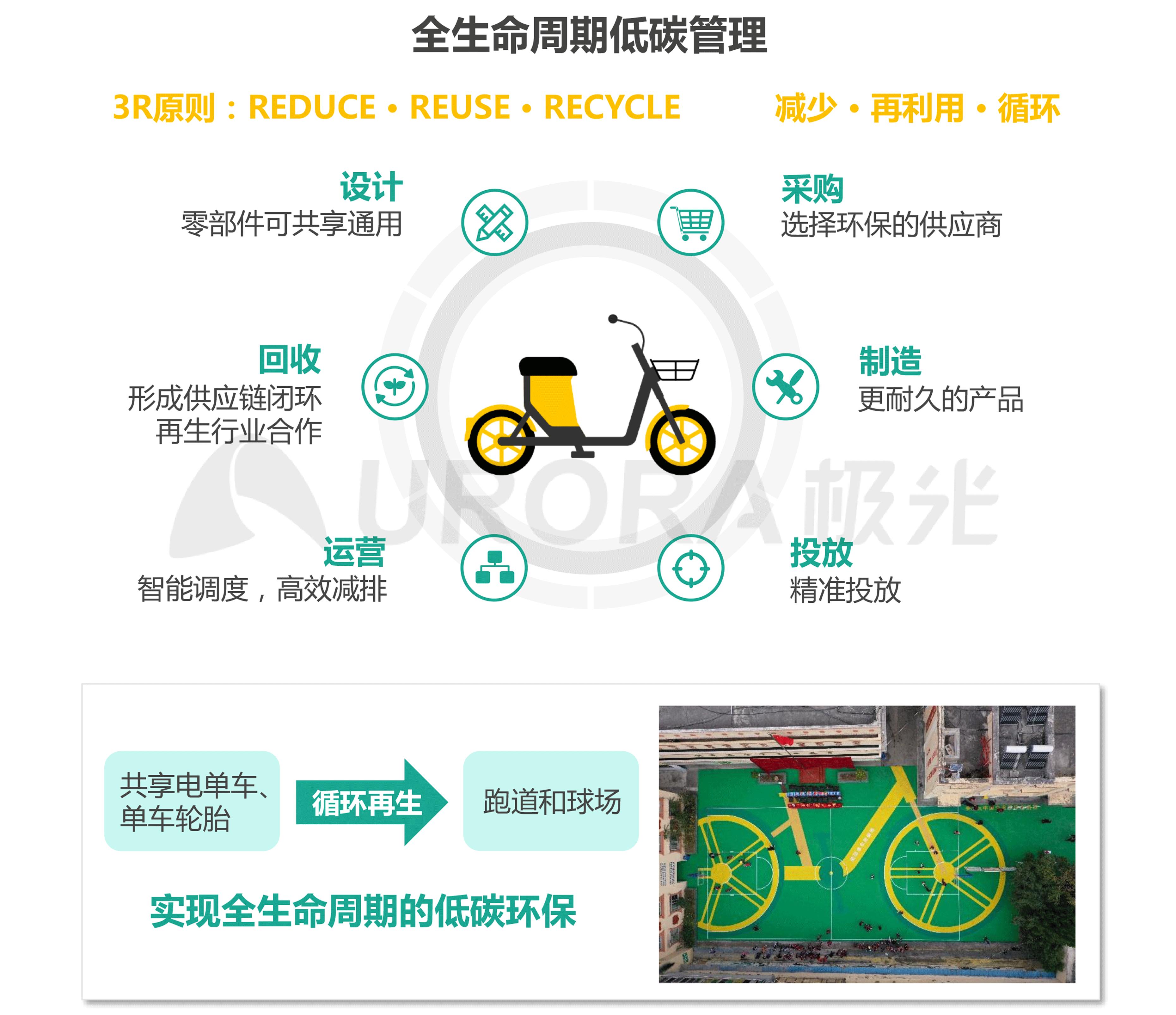 JIGUANG-共享电单车社会价值研究报告_0528(终版)-14.png