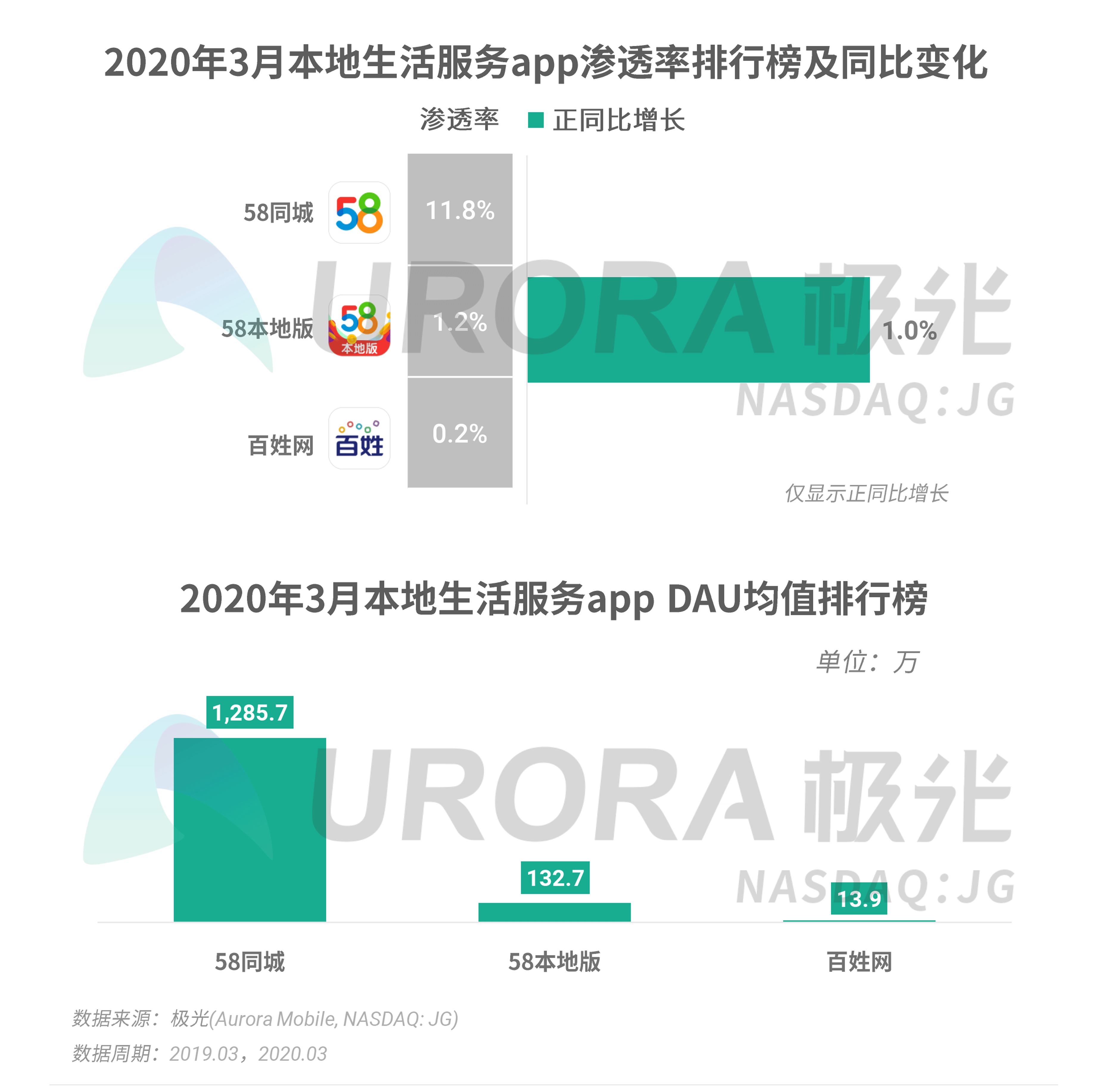 极光:2020年Q1 app榜单 (25).png