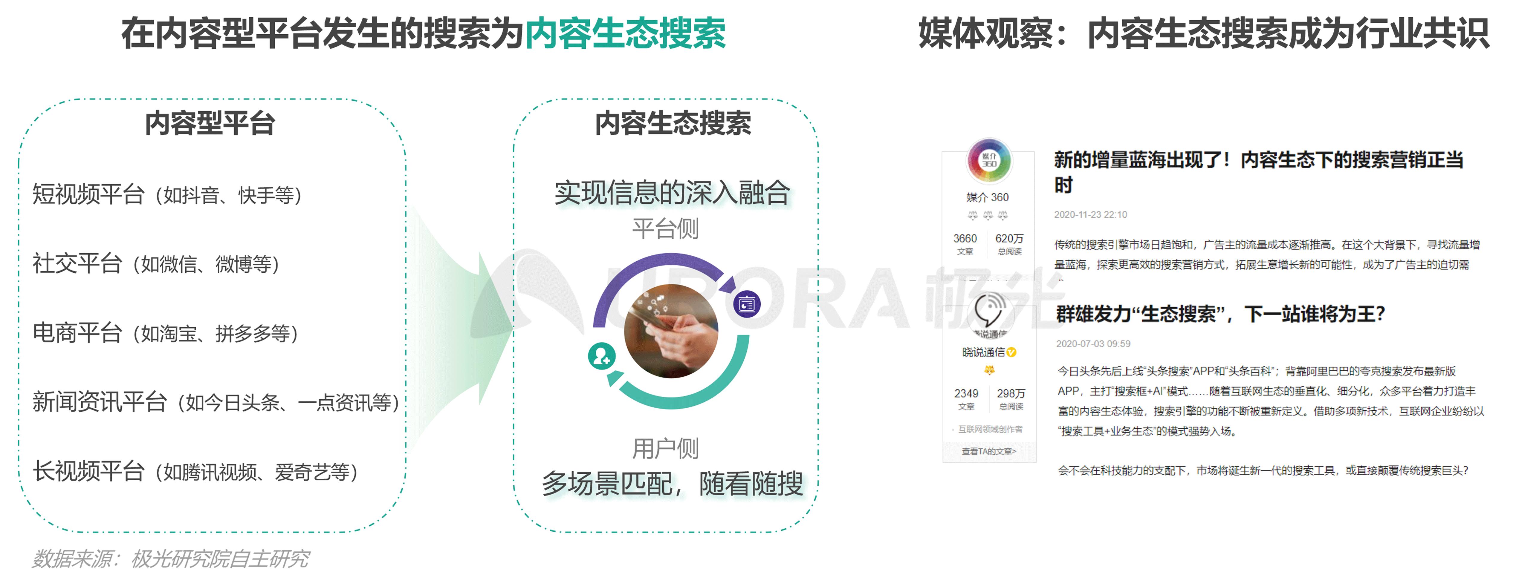 极光:内容生态搜索趋势报告png (6).png