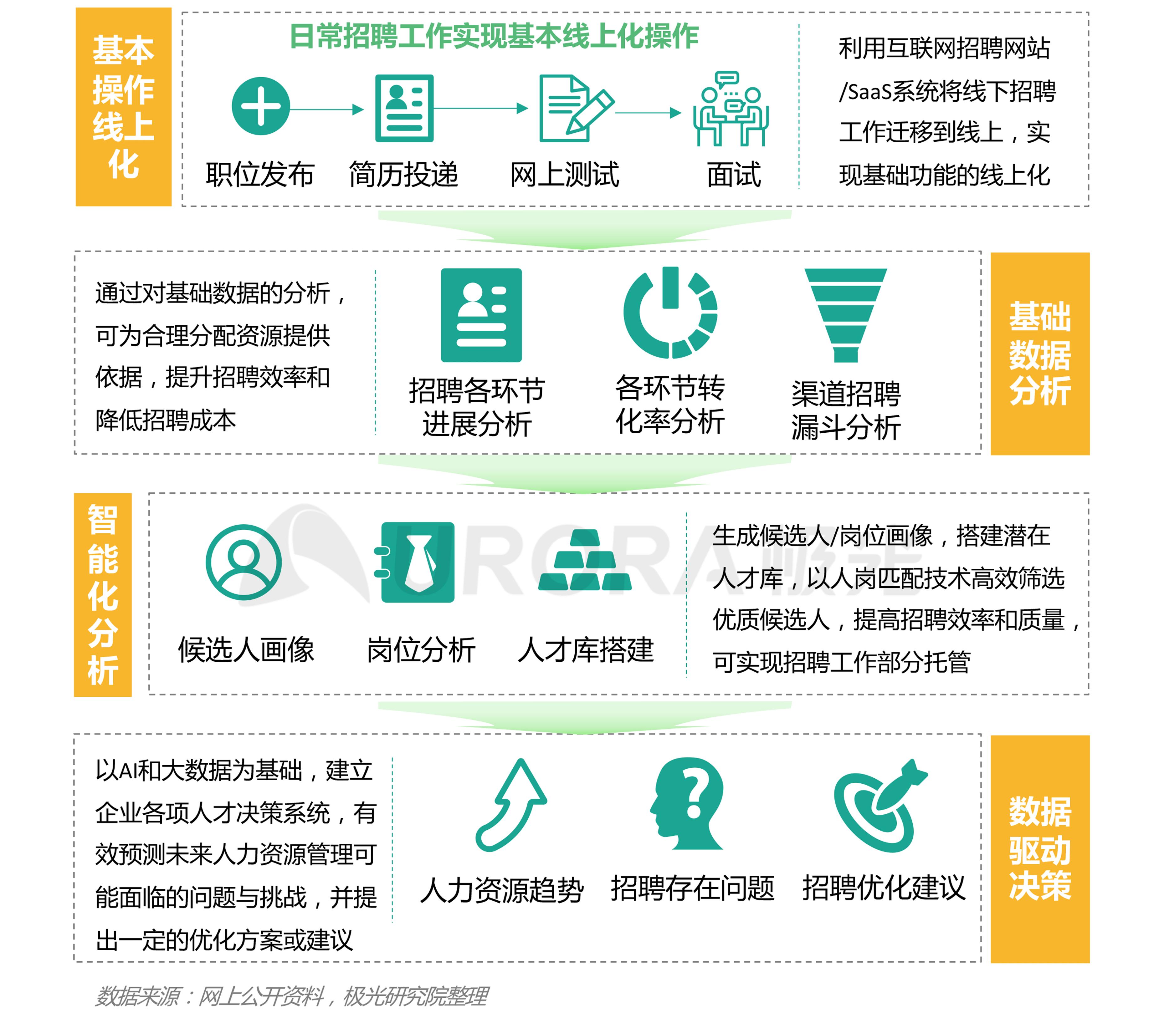 """""""超职季""""招聘行业报告-汇总版 (28).png"""