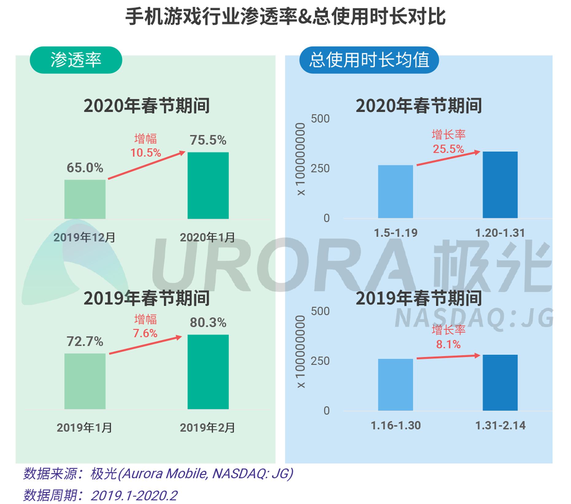 2020年春节移动互联行业热点观察V20-11.png